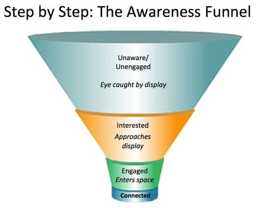 GS-blog-awareness funnel
